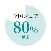 全国シェア80%以上